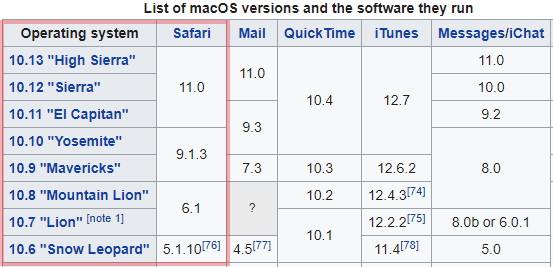 MacOS Chart-1