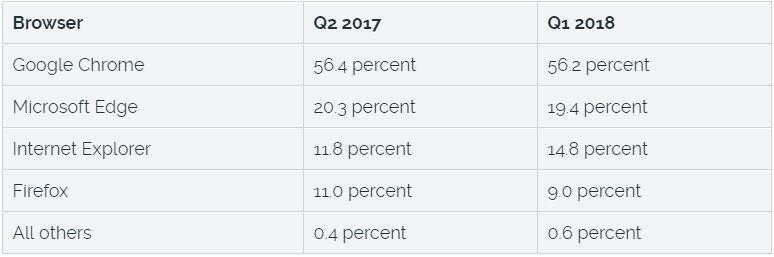 browser usage statistics