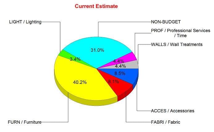budget pie chart 2